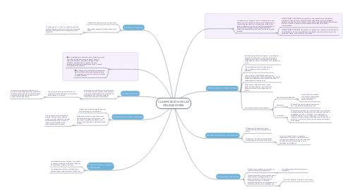 Mind Map: CLASIFICACIÓN DE LAS OBLIGACIONES.