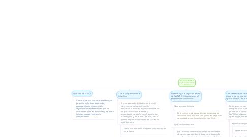 Mind Map: Uso de las NTICS en la planeacneamiento didactico