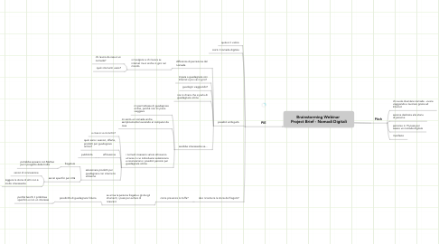 Mind Map: Brainstorming Webinar  Project Brief - Nomadi Digitali