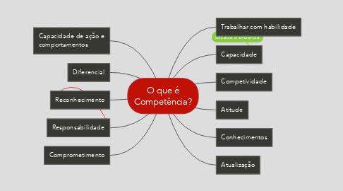 Mind Map: O que é Competência?