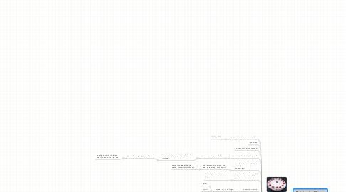 Mind Map: Brainstorming Webinar  Project Brief - SOS Truffe