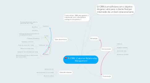 Mind Map: CRM- Customer Relationship Management