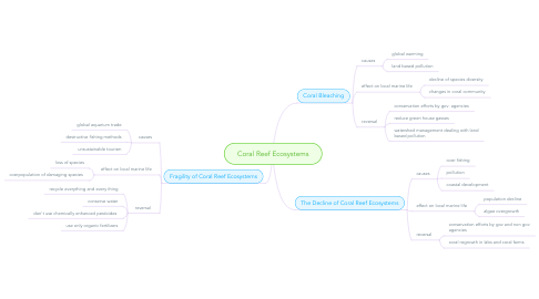 Mind Map: Coral Reef Ecosystems