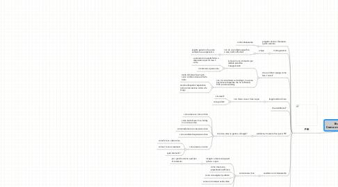 Mind Map: Brainstorming Webinar Project Brief  Come creare, insegnare, vendere un corso online