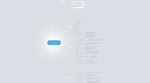 Mind Map: Gestión escolar y clima institucional
