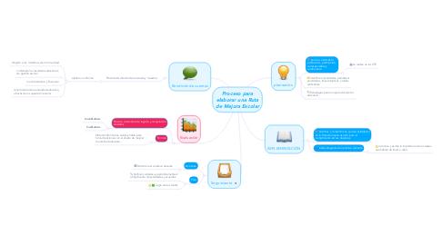 Mind Map: Proceso para elaborar una Ruta de Mejora Escolar