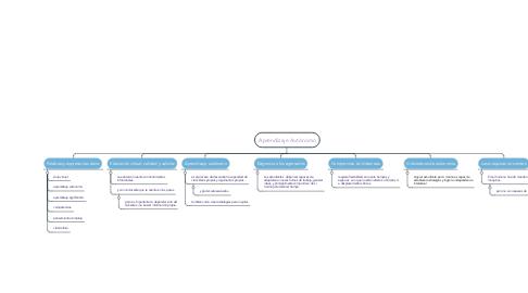 Mind Map: Aprendizaje Autónomo