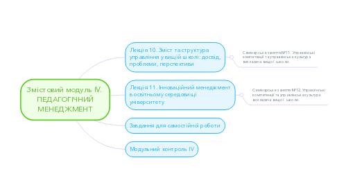 Mind Map: Змістовий модуль ІV.  ПЕДАГОГІЧНИЙ МЕНЕДЖМЕНТ
