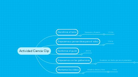 Mind Map: Actividad Ciencia Clip