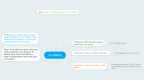 Mind Map: LA CIENCIA