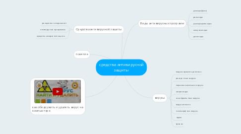 Mind Map: средства антивирусной защиты