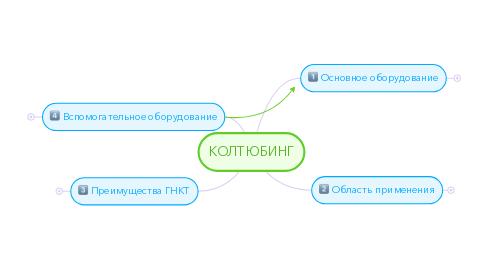 Mind Map: КОЛТЮБИНГ
