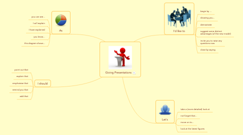 Mind Map: Giving Presentations