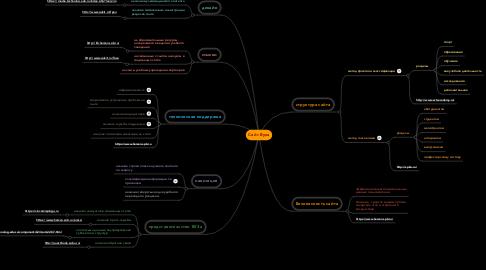 Mind Map: Сайт Вуза