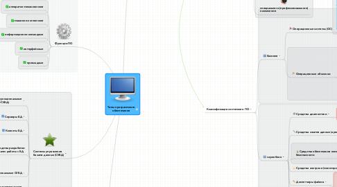 Mind Map: Типы программного обеспечения