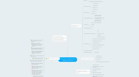 Mind Map: Электронное оборудование в современном классе