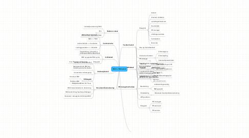 Mind Map: BKO in TUD-beleid