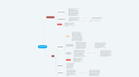 Mind Map: PIODERMITES