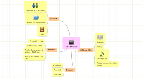 Mind Map: Final Project