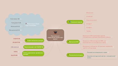 Mind Map: Персональне середовище директора ЕЦТКС
