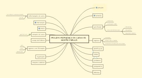 Mind Map: PROJETO PEDAGÓGICO DO CURSO DE   GESTÃO PÚBLICA