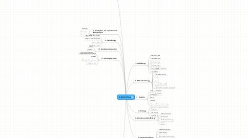 Mind Map: IB BIOLOGY Map