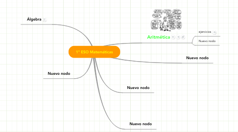 Mind Map: 1º ESO Matemáticas