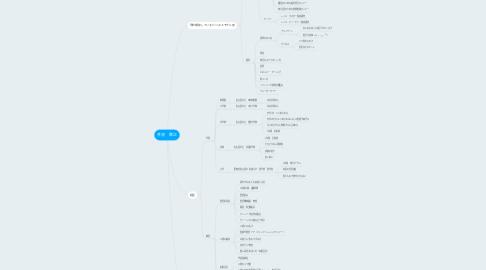 Mind Map: 井浪 啓之