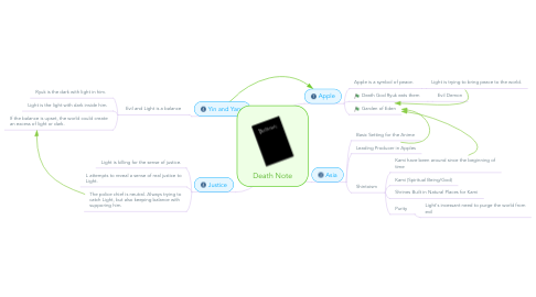 Mind Map: Death Note