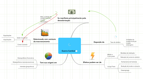 Mind Map: Guerra Cambial