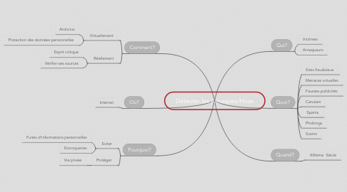 Mind Map: Détecter les Arnaques/Hoax