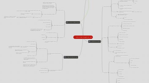 Mind Map: lutter contre les spams et virus