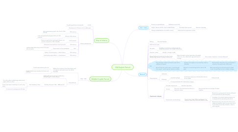 Mind Map: Old English Period