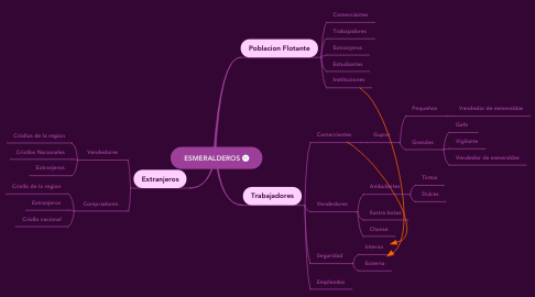 Mind Map: ESMERALDEROS