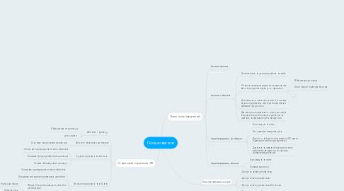 Mind Map: Пользователи