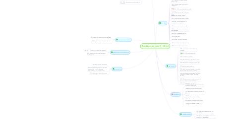 Mind Map: Всеобщая история (5 - 18 вв.)