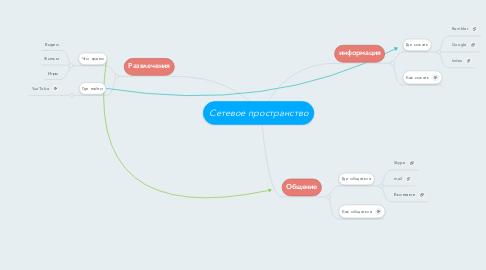 Mind Map: Сетевое пространство
