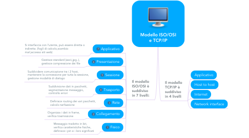 Mind Map: Modello ISO/OSI e TCP/IP