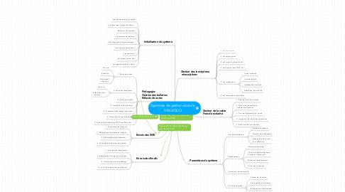 Mind Map: Systèmes de gestion scolaire SYSGESCO