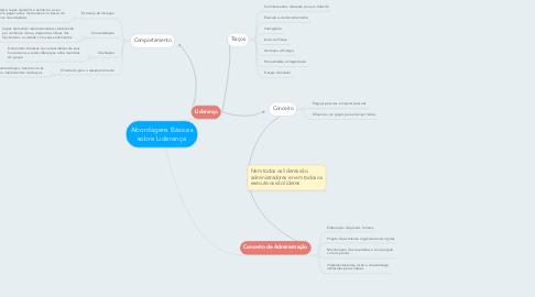 Mind Map: Abordagens Básicas sobre Liderança