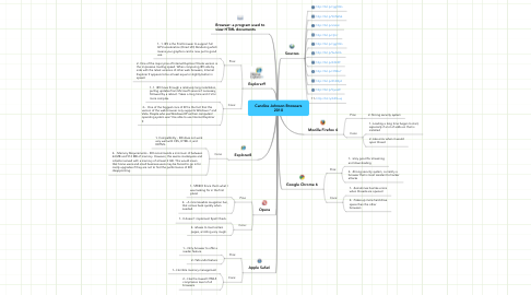 Mind Map: Candice Johnson Browsers 2010