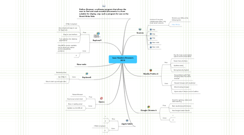 Mind Map: Isaac Hawkins Browsers 2010