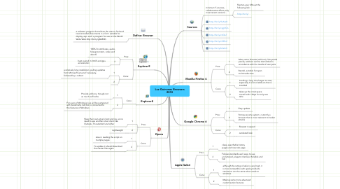 Mind Map: Luz Quinones Browsers 2010