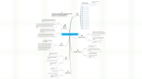 Mind Map: Manny San Miguel Browsers 2010