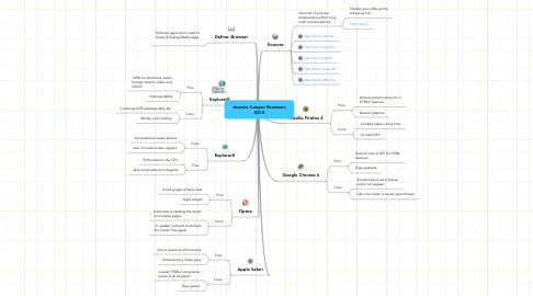 Mind Map: Jeannie Cooper Browsers 2010