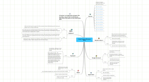 Mind Map: Cody Campana Browsers 2010