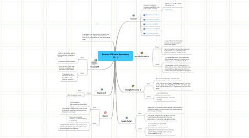 Mind Map: Emma Williams Browsers 2010