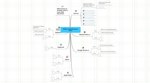 Mind Map: William Smith Browsers 2010