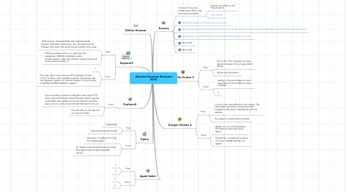 Mind Map: Joannice Swanson Browsers 2010