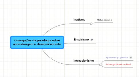 Mind Map: Concepções da psicologia sobreaprendizagem e desenvolvimento